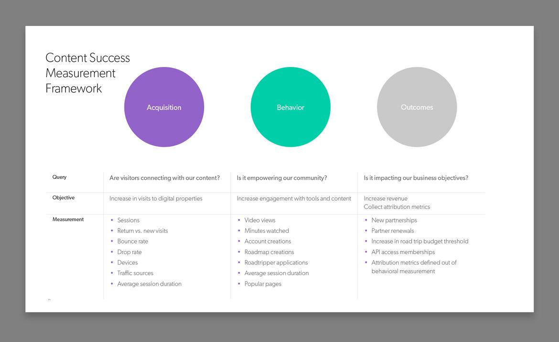 content success framework